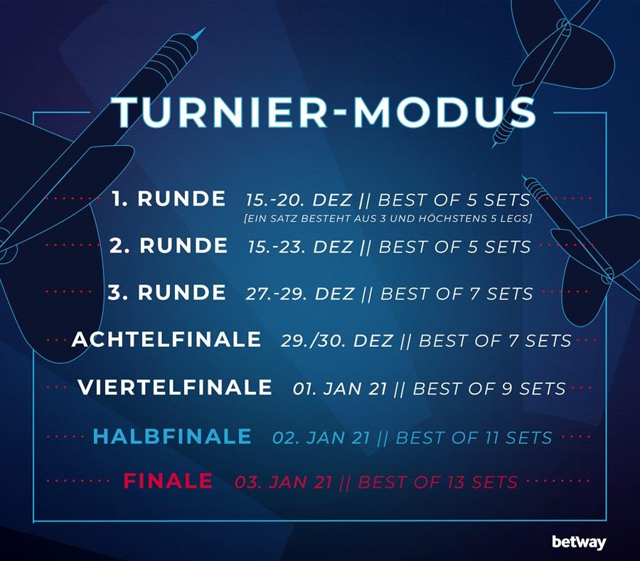 201125_betway_dart_turniermodus